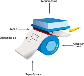 Термопечать, как способ печати
